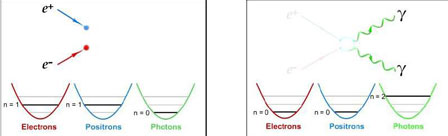 Figure 7 : Annihilation e+ e- → 2γ